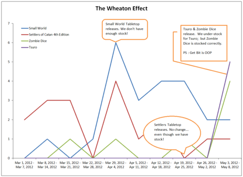 The Weaton Effect
