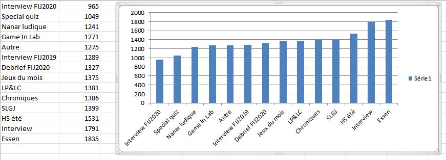 Audience moyenne par format
